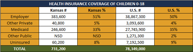 Insurance Coverage Children